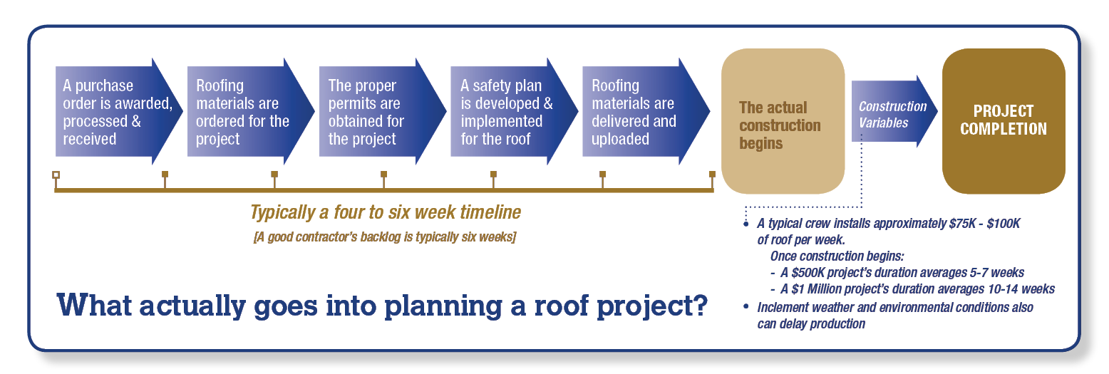 Steps Prior to a Roof Project infographic final