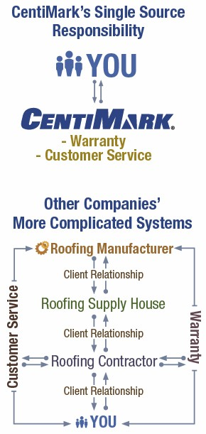 CentiMark's Single Source Warranty